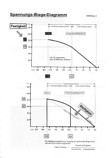 Fachbuch Baumuntersuchung mit dem Fraktometer 1, Beispielseite 2